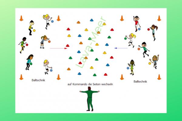 Ballspiel. Kinder sind auf 2 Zonen aufgeteilt. In den Zonen werden verschiedene Übungen mit einem Ball gemacht. Zwischen den Zonen liegen viele Hütchen.
