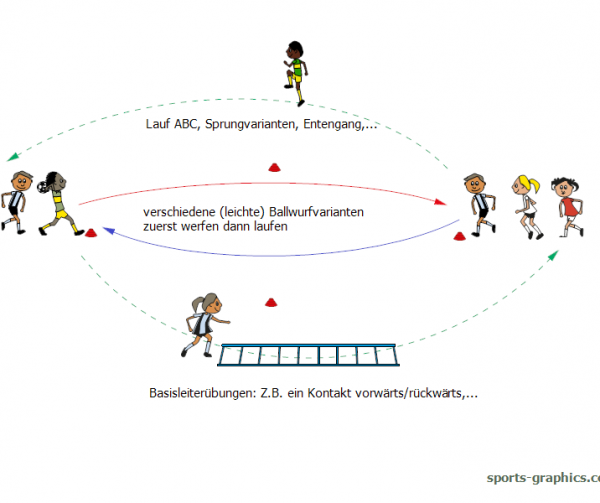 Laufspiel. Bewegungskreislauf