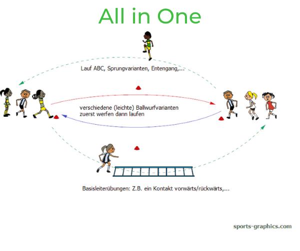 Parcoursspiel. All in One. Ballwurf kombiniert mit Laufschule.