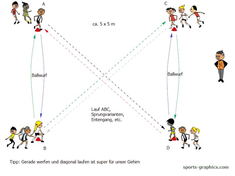 Ball- und Laufspiel für den Sportunterricht. Ballwurf und Laufkoordination.