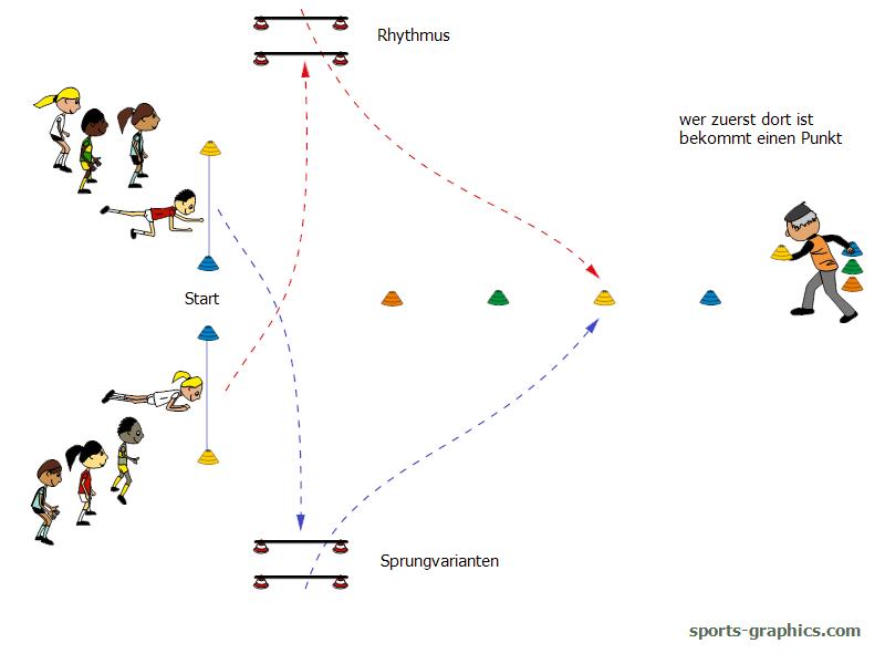 Parcoursspiel für den Sportunterricht. Farbenstürmer